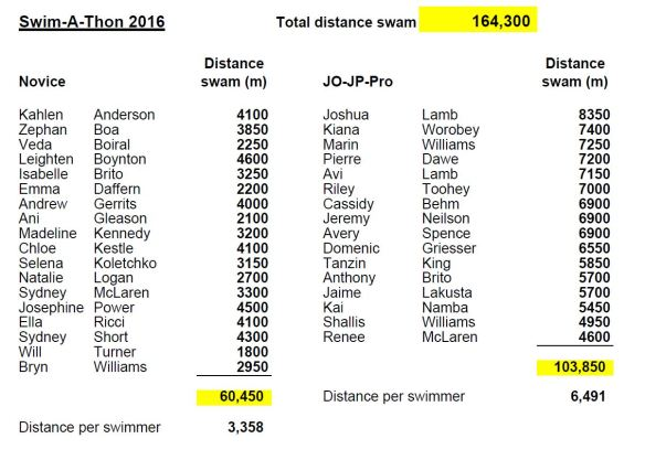 2016 Swimathon Distance